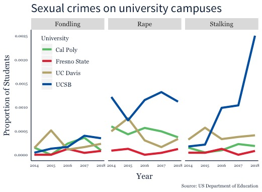Campus crime reports show that UCSB had top rates for sexual offenses in 2018.