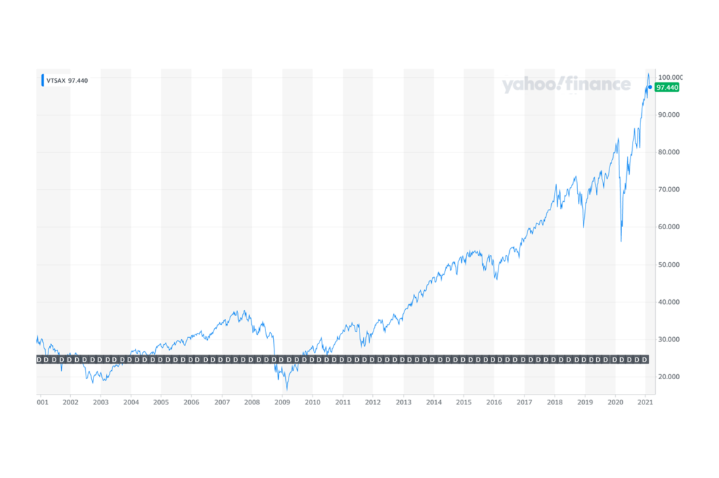 via Yahoo Finance